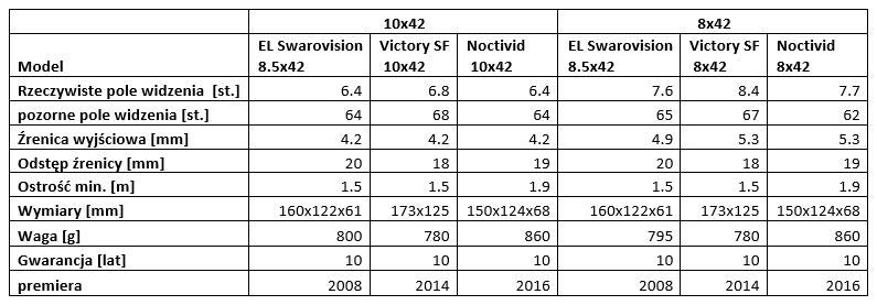 f7409d4ce8156 Poniższa tabela pokazuje, że lornetki te wiele się od siebie nie różnią  parametrami.